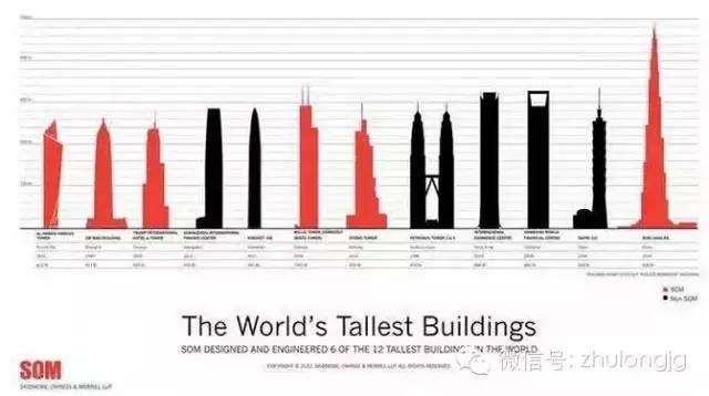 盘一盘知名的国际建筑结构设计公司有哪些?
