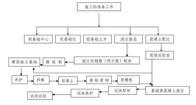 一图流讲解工程现场十项常见分项工程质量控制程序
