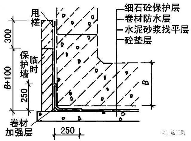 最详细的地下室防水工程施工做法!_20