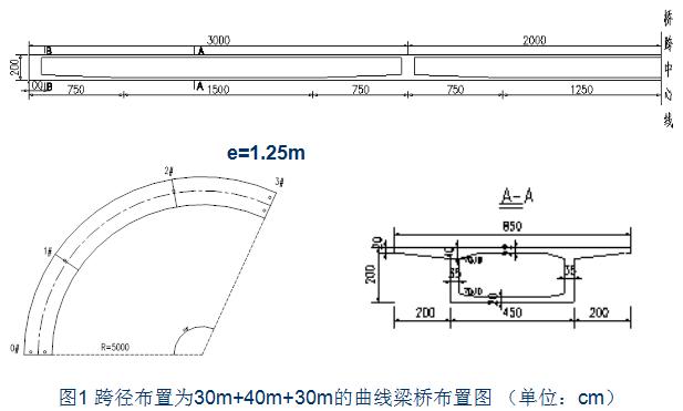 曲线梁桥设计之单梁法、梁格法,搞懂了就厉害了!_15