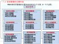 工程承包项目管理相关工作流程(83页)