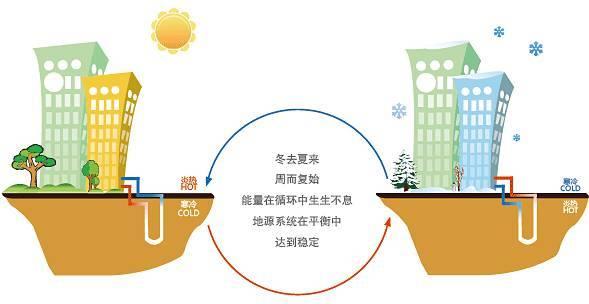 地源热泵和水源热泵区分