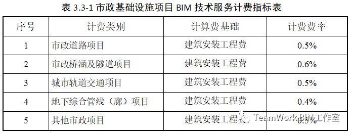 目前国内部分省市BIM的具体收费标准_14