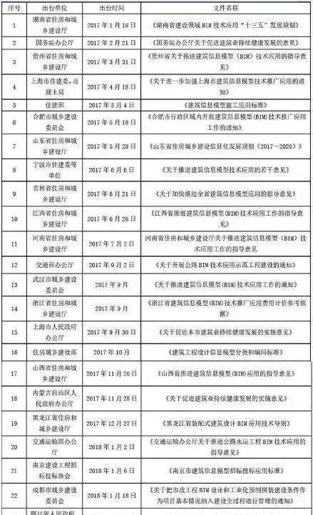中国BIM的未来,政策到底支持到什么地步?