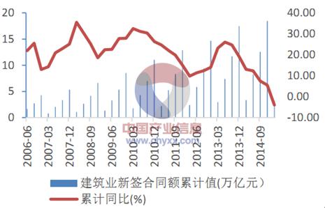 2015年中国建筑工程行业发展现状及投资前景分析[图]