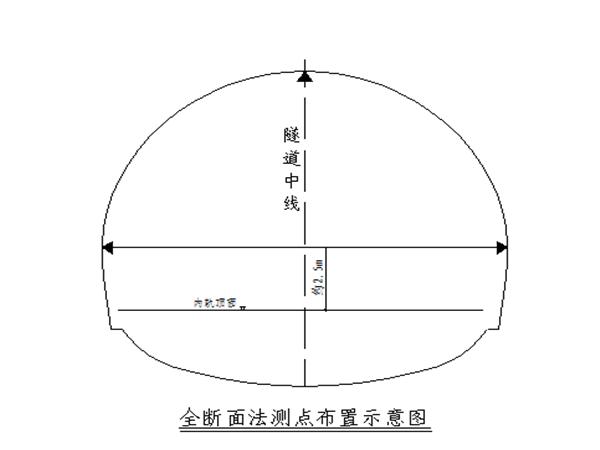 中山沙月线五标隧道监控量测实施办法