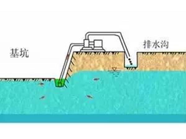 基坑5大降水方法及8步施工方案,你不知道的干货.