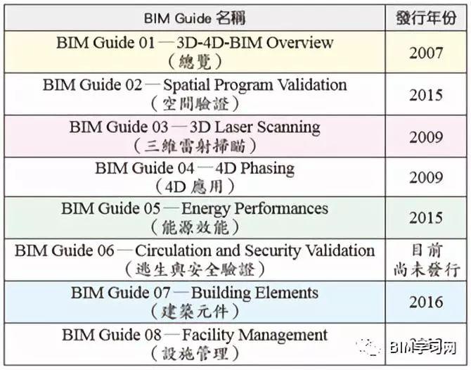 全球BIM标准发展概要_3
