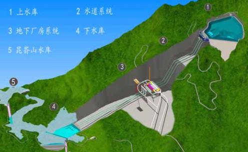 BIM在文登抽水蓄能电站三维地质模型