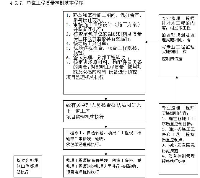 [四川]综合楼项目建设监理规划(图文丰富)_4
