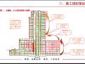 建筑工程项目策划汇报(模板)