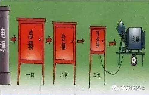 建筑工地临时电施工方法
