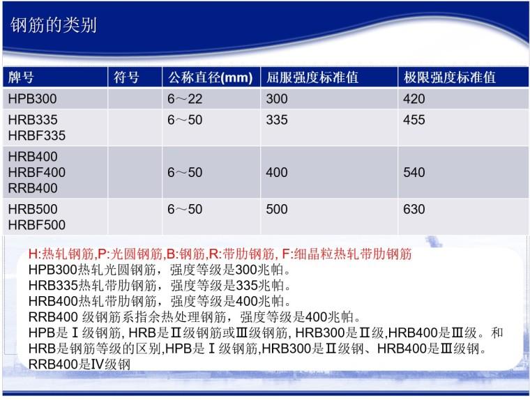16G101系列钢筋平法工程图文详解-4、钢筋的类别