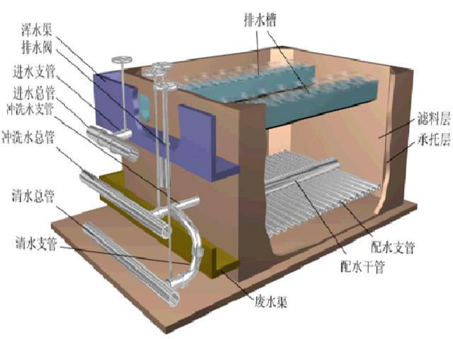 《市政工程识图与构造》课程讲义1163页PPT(工程识图,路桥涵隧工程图,给排水工程图)