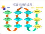 公路工程项目管理及节能讲解(163页)