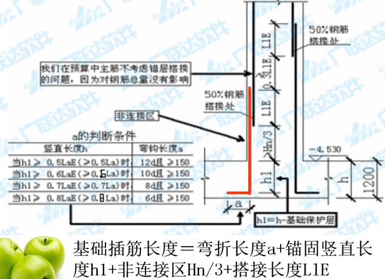 平法钢筋工程量计算讲解(梁、柱、板)_4