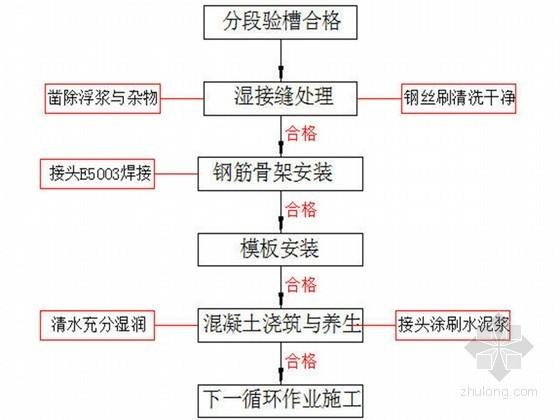悬索桥工程重力式锚锭施工方案(支护桩复合支护 连续逆作拱墙)