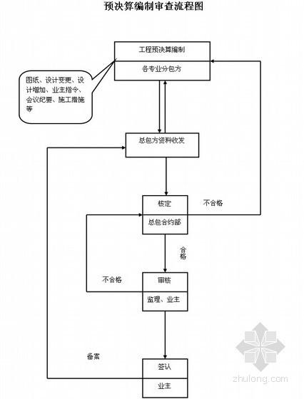 [北京]住宅小区总承包管理方案(含流程图及常用表格)