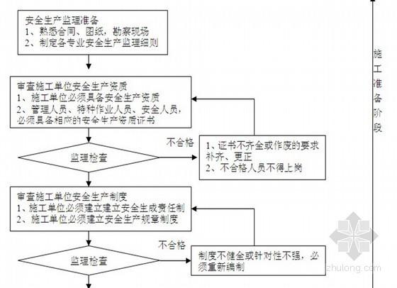 550页住宅工程监理投标大纲范本(主体 装修 水暖电)