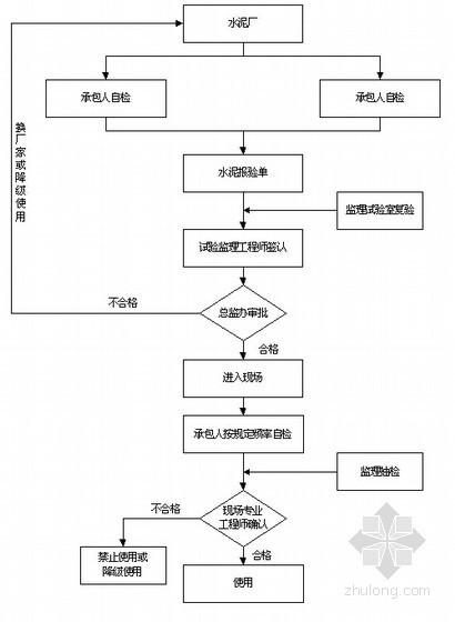 [重庆]高速公路工程监理细则(280页包含桥梁工程)-水泥质量监理