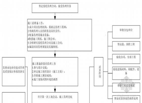 [四川]高层框剪结构住宅楼工程监理规划 76页(流程图)