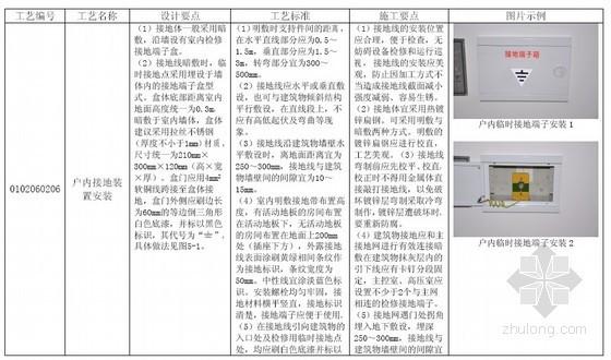 最新变电站设计标准工艺图集优化(附图多 内容完整)