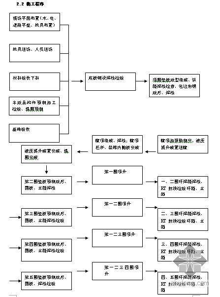 江苏某仓储公司储罐施工方案(液压顶升倒装法)