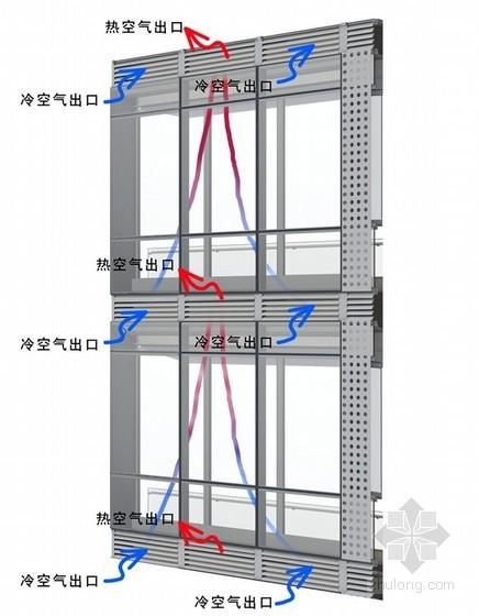 呼吸式动态双层幕墙的原理及设计讲义