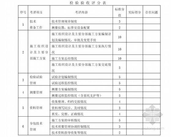 项目技术科技管理考核办法(试验 资料 测量)