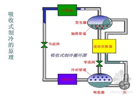 2014最新暖通空调基础知识专业培训课件