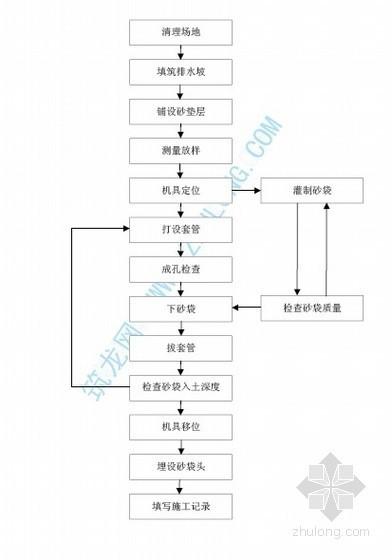 袋装砂井施工工艺流程图