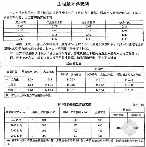 2013版云南省市政工程消耗量定额(全册 966页)