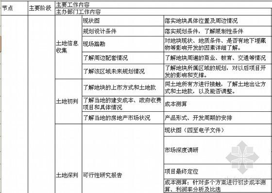 房地产项目开发流程表(从获取土地到清盘)