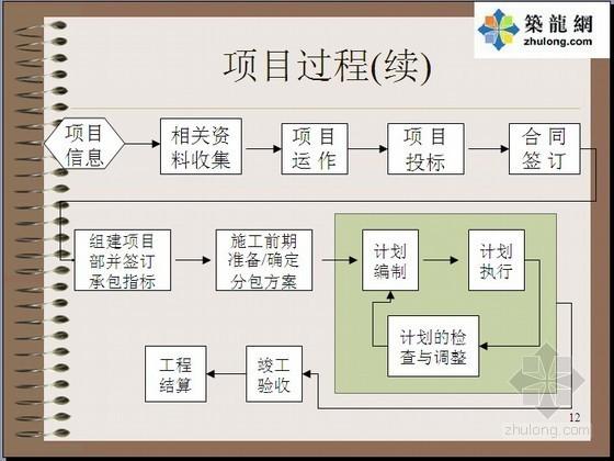 [PPT]施工项目成本管理过程及方法(86页)