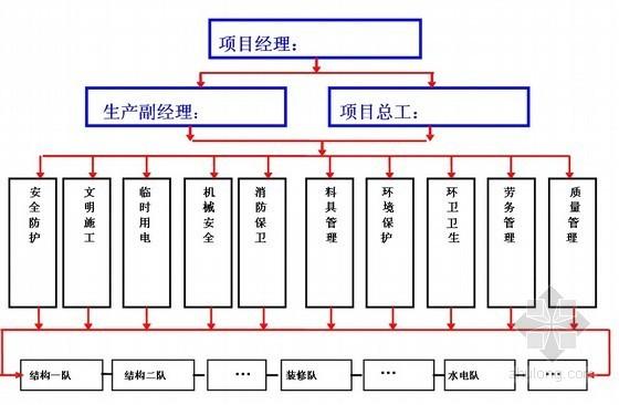 建筑工程施工安全管理资料(制度、措施)