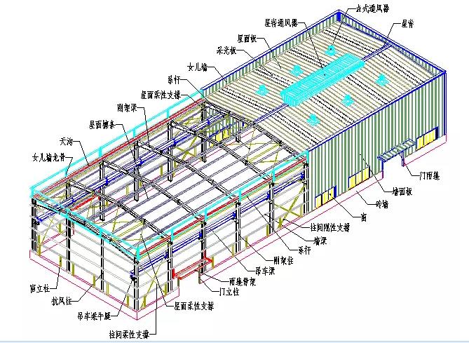 钢结构各个构件和做法,收藏下,早晚用得到哦!