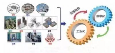 —BIM+装配式+EPC,这就是建筑业的未来