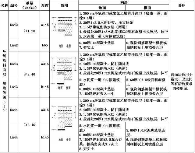 环氧地坪的技术与成本小结(建议收藏)_11