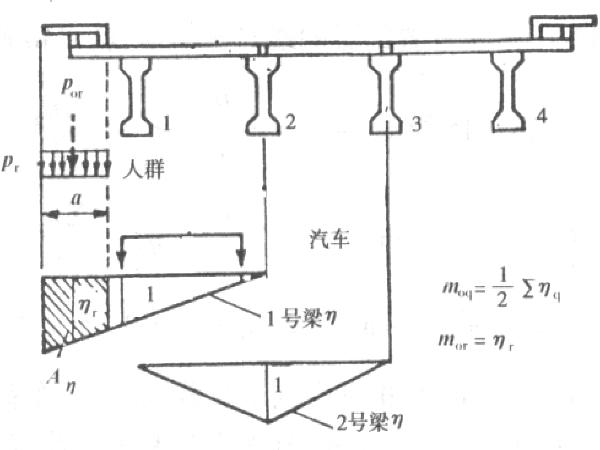 简支梁桥荷载横向分布计算(56页)