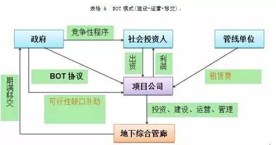 如何采用PPP模式建设地下综合管廊?_6