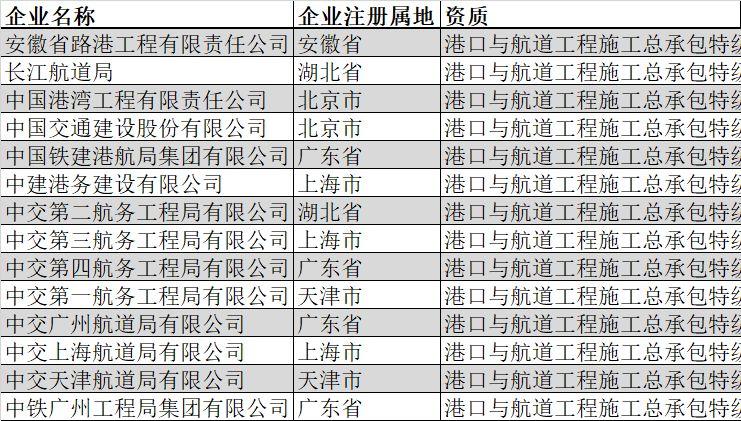 盘点|全国总承包特级企业全名单(2019年2月版)_21