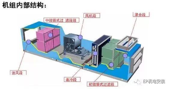 组合式空调机组基础知识_2