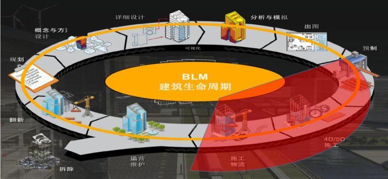 BIM项目管理平台的质量安全在施工阶段落地应用