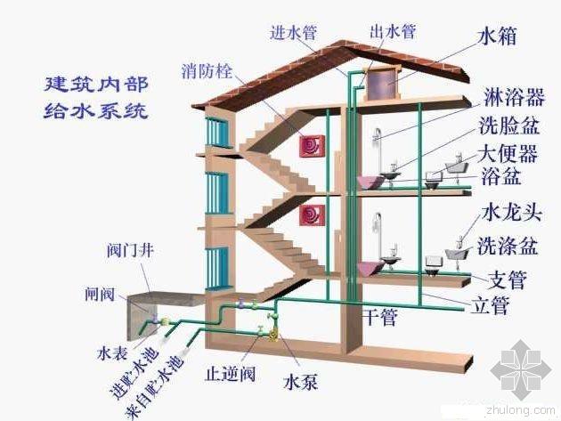 室内给排水关键部位防渗漏施工要点