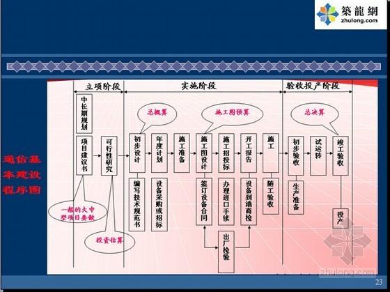[知名企业]通信线路工程概预算编制入门讲义(图文并茂 202页)