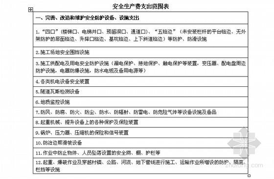 [国企]房地产项目部管理制度标准化313页(全面详细)