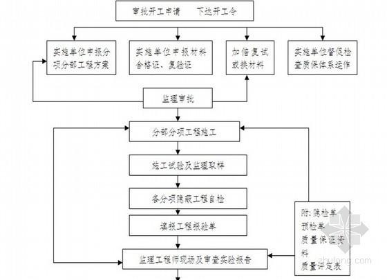 [山东]农业综合开发土地整治项目监理大纲(共275页 2013年 流程图)