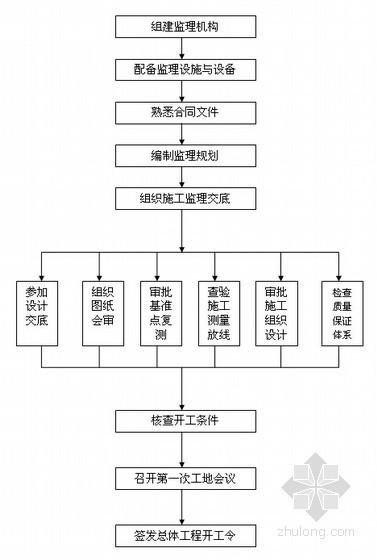 [黑龙江]商住工程监理规划(流程图丰富)