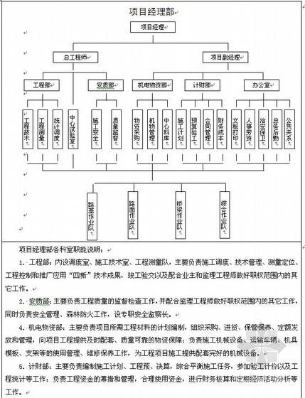 云南二级公路施工组织设计(投标)