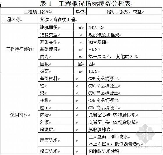 [毕业设计]成都某写字楼招标控制价编制(2011)